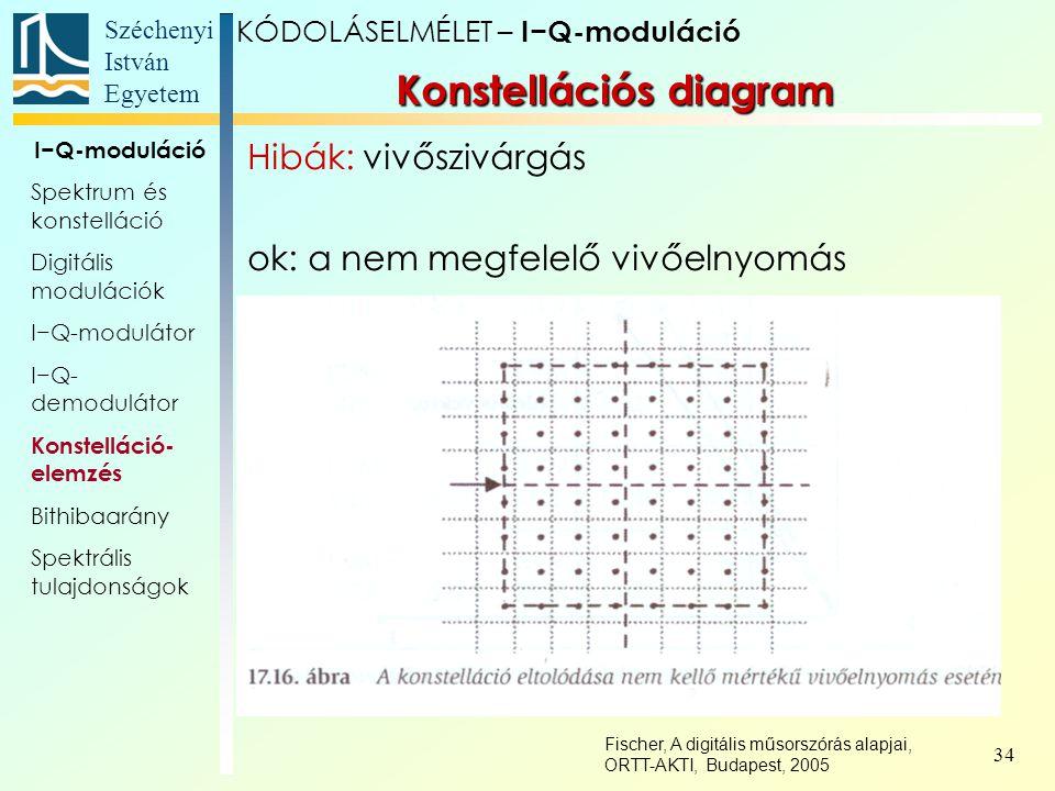 Széchenyi István Egyetem 34 Konstellációs diagram KÓDOLÁSELMÉLET – I−Q-moduláció I−Q-moduláció Spektrum és konstelláció Digitális modulációk I−Q-modul