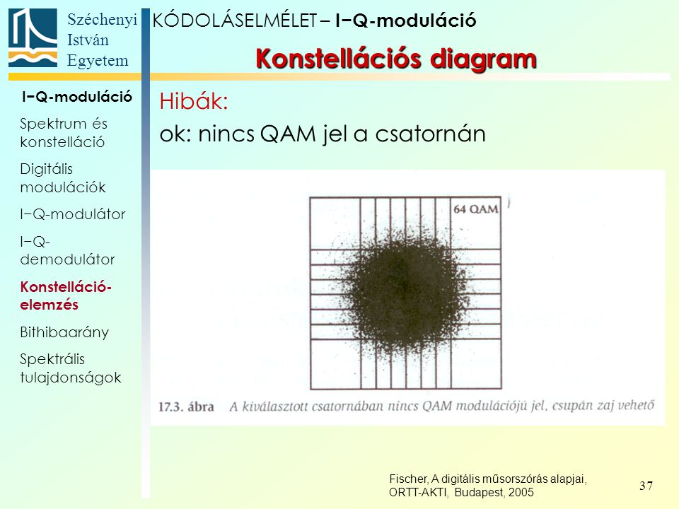 Széchenyi István Egyetem 37 Konstellációs diagram KÓDOLÁSELMÉLET – I−Q-moduláció I−Q-moduláció Spektrum és konstelláció Digitális modulációk I−Q-modul