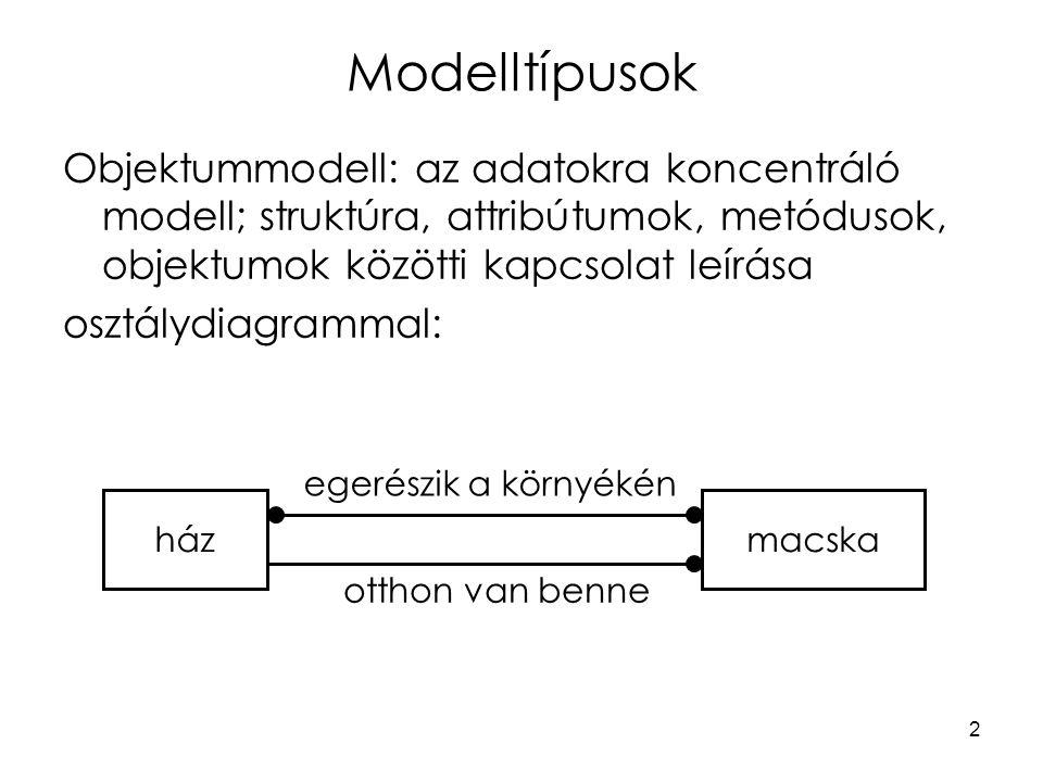 2 Modelltípusok Objektummodell: az adatokra koncentráló modell; struktúra, attribútumok, metódusok, objektumok közötti kapcsolat leírása osztálydiagrammal: házmacska egerészik a környékén otthon van benne