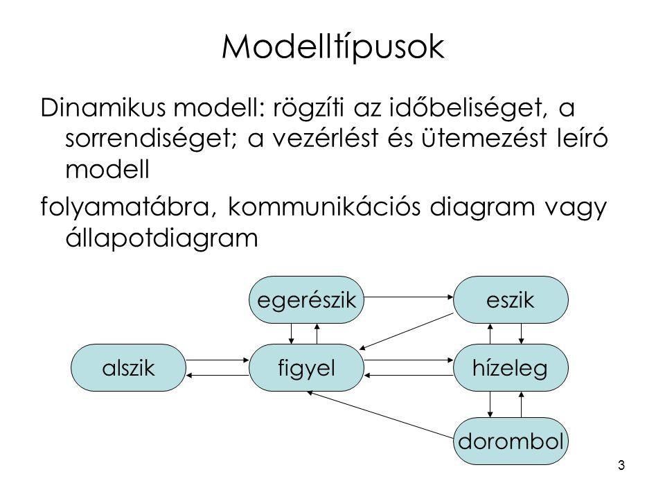 4 Modelltípusok Funkcionális modell: a végrehajtandó funkciókat, adattranszformációkat leíró modell adatfolyam-ábra forrás nyelő néző jegyrendelés számlázás számlanyilvántartó helynyilvántartó mit, mikor pénz jegykiadás hely jegy számla