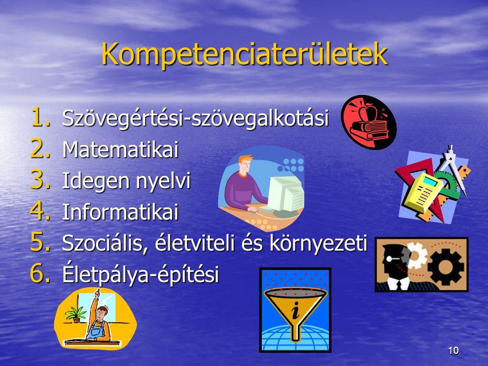 10 Kompetenciaterületek 1. Szövegértési-szövegalkotási 2. Matematikai 3. Idegen nyelvi 4. Informatikai 5. Szociális, életviteli és környezeti 6. Életp