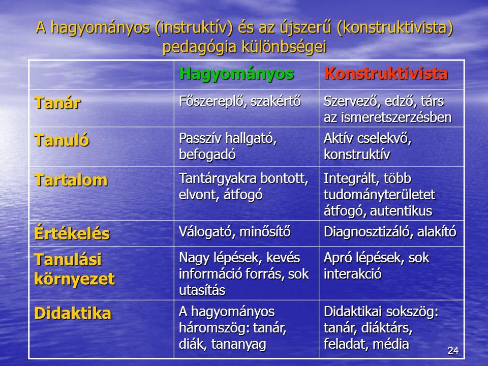 24 A hagyományos (instruktív) és az újszerű (konstruktivista) pedagógia különbségei HagyományosKonstruktivista Tanár Főszereplő, szakértő Szervező, ed
