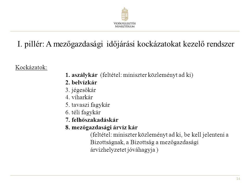 14 Kockázatok: 1. aszálykár (feltétel: miniszter közleményt ad ki) 2.