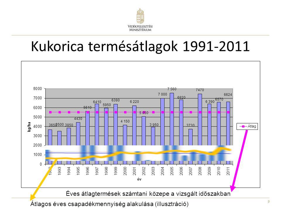 9 Kukorica termésátlagok 1991-2011 Átlagos éves csapadékmennyiség alakulása (illusztráció) Éves átlagtermések számtani közepe a vizsgált időszakban