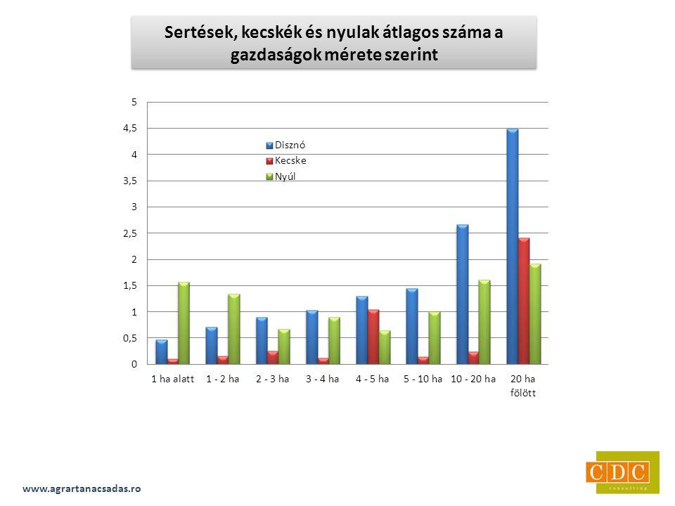www.agrartanacsadas.ro Sertések, kecskék és nyulak átlagos száma a gazdaságok mérete szerint