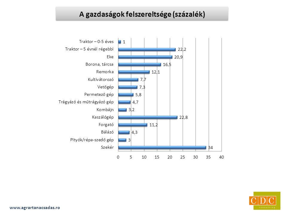 www.agrartanacsadas.ro A gazdaságok felszereltsége (százalék)