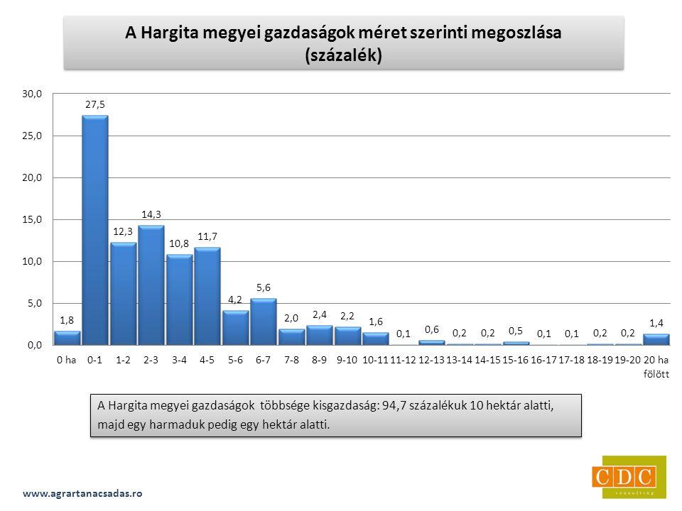 A Hargita megyei gazdaságok többsége kisgazdaság: 94,7 százalékuk 10 hektár alatti, majd egy harmaduk pedig egy hektár alatti.