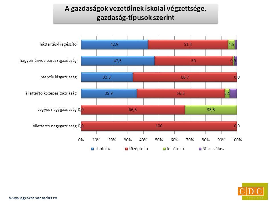 www.agrartanacsadas.ro A gazdaságok vezetőinek iskolai végzettsége, gazdaság-típusok szerint