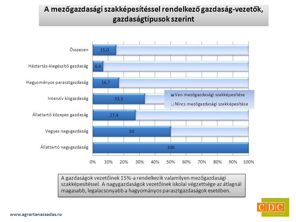 A gazdaságok vezetőinek 15%-a rendelkezik valamilyen mezőgazdasági szakképesítéssel.