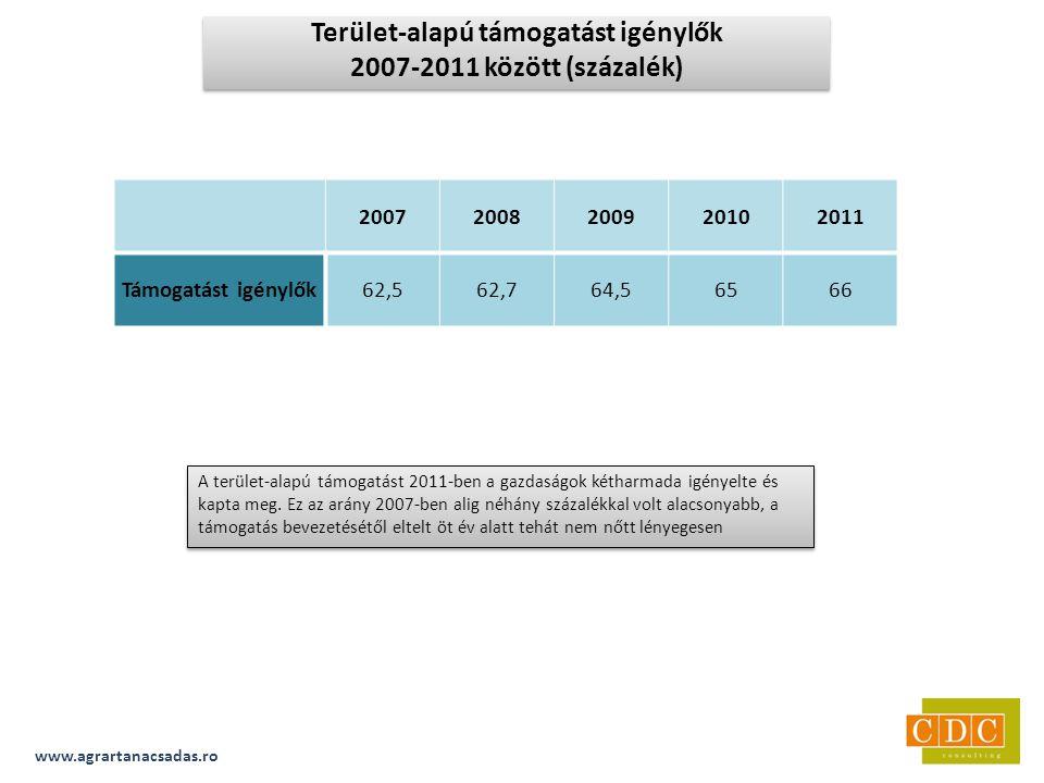 20072008200920102011 Támogatást igénylők62,562,764,56566 A terület-alapú támogatást 2011-ben a gazdaságok kétharmada igényelte és kapta meg.