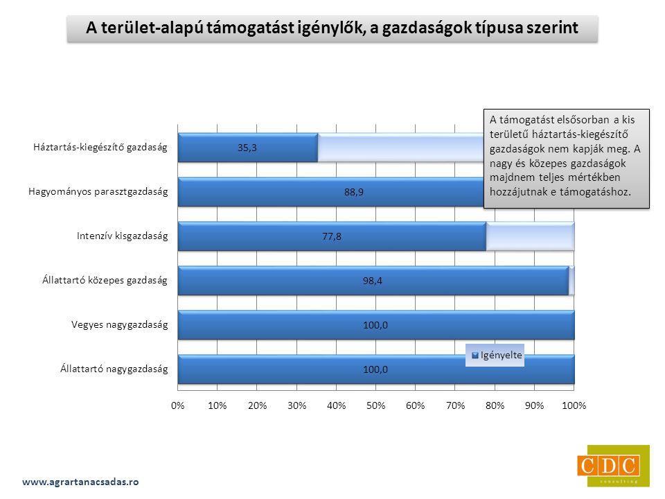 www.agrartanacsadas.ro A terület-alapú támogatást igénylők, a gazdaságok típusa szerint A támogatást elsősorban a kis területű háztartás-kiegészítő gazdaságok nem kapják meg.