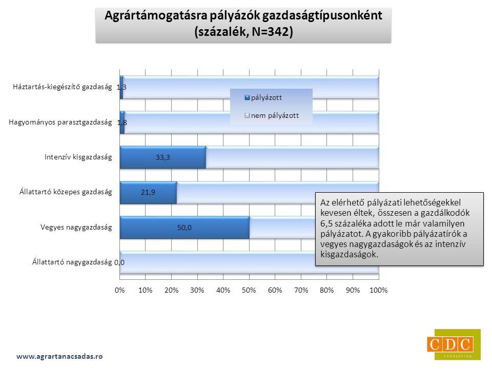 www.agrartanacsadas.ro Agrártámogatásra pályázók gazdaságtípusonként (százalék, N=342) Az elérhető pályázati lehetőségekkel kevesen éltek, összesen a gazdálkodók 6,5 százaléka adott le már valamilyen pályázatot.