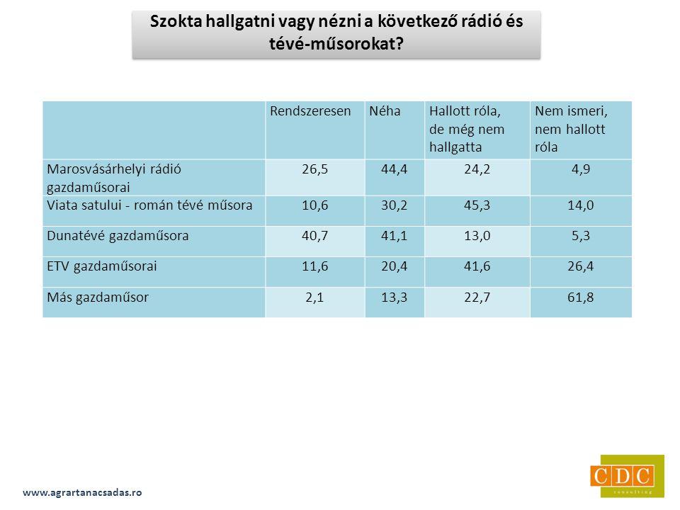 RendszeresenNéhaHallott róla, de még nem hallgatta Nem ismeri, nem hallott róla Marosvásárhelyi rádió gazdaműsorai 26,544,424,24,9 Viata satului - román tévé műsora10,630,245,314,0 Dunatévé gazdaműsora40,741,113,05,3 ETV gazdaműsorai11,620,441,626,4 Más gazdaműsor2,113,322,761,8 www.agrartanacsadas.ro Szokta hallgatni vagy nézni a következő rádió és tévé-műsorokat