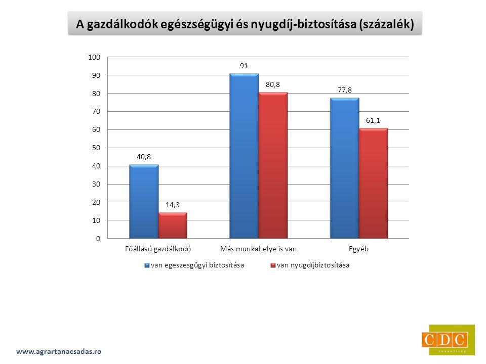 www.agrartanacsadas.ro A gazdálkodók egészségügyi és nyugdíj-biztosítása (százalék)