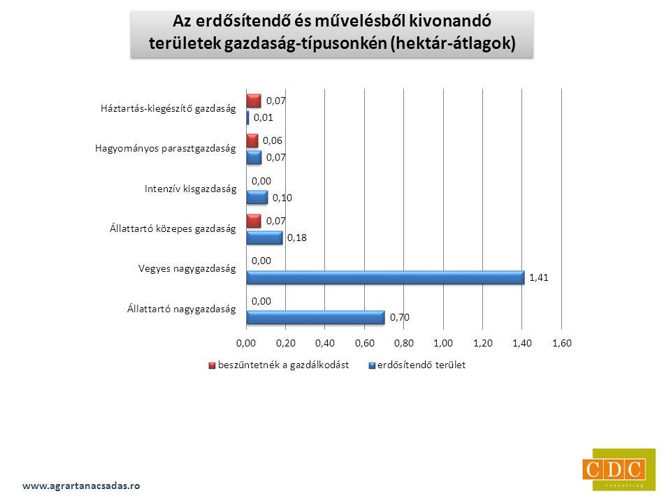 www.agrartanacsadas.ro Az erdősítendő és művelésből kivonandó területek gazdaság-típusonkén (hektár-átlagok)