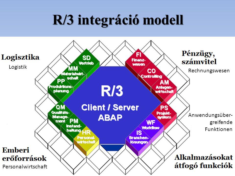 R/3 integráció modell Logistik Rechnungswesen Personalwirtschaft Anwendungsüber- greifende Funktionen