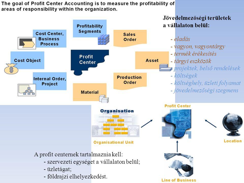 A profit centernek tartalmaznia kell: - szervezeti egységet a vállalaton belül; - üzletágat; - földrajzi elhelyezkedést. Jövedelmezőségi területek a v