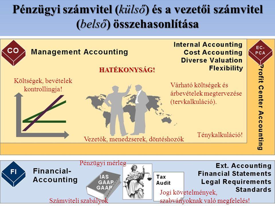Pénzügyi számvitel (külső) és a vezetői számvitel (belső) összehasonlítása HATÉKONYSÁG! Jogi követelmények, szabványoknak való megfelelés! Pénzügyi mé