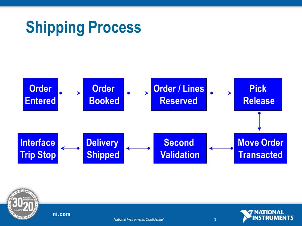National Instruments Confidential2 Shipping Process Fő Folyamatai Order / Line Reserved Pick Release (Release Sales Order) – Pick Slip Pick Confirm (T