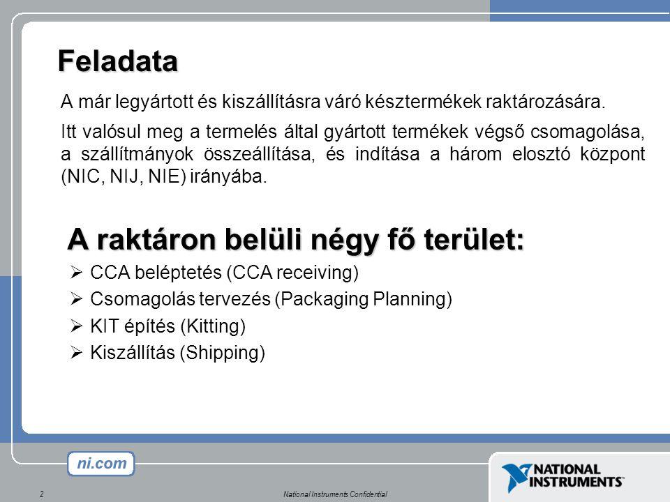 National Instruments Confidential2 Feladata A már legyártott és kiszállításra váró késztermékek raktározására.