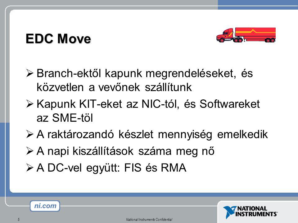 National Instruments Confidential5 EDC Move  Branch-ektől kapunk megrendeléseket, és közvetlen a vevőnek szállítunk  Kapunk KIT-eket az NIC-tól, és Softwareket az SME-töl  A raktározandó készlet mennyiség emelkedik  A napi kiszállítások száma meg nő  A DC-vel együtt: FIS és RMA