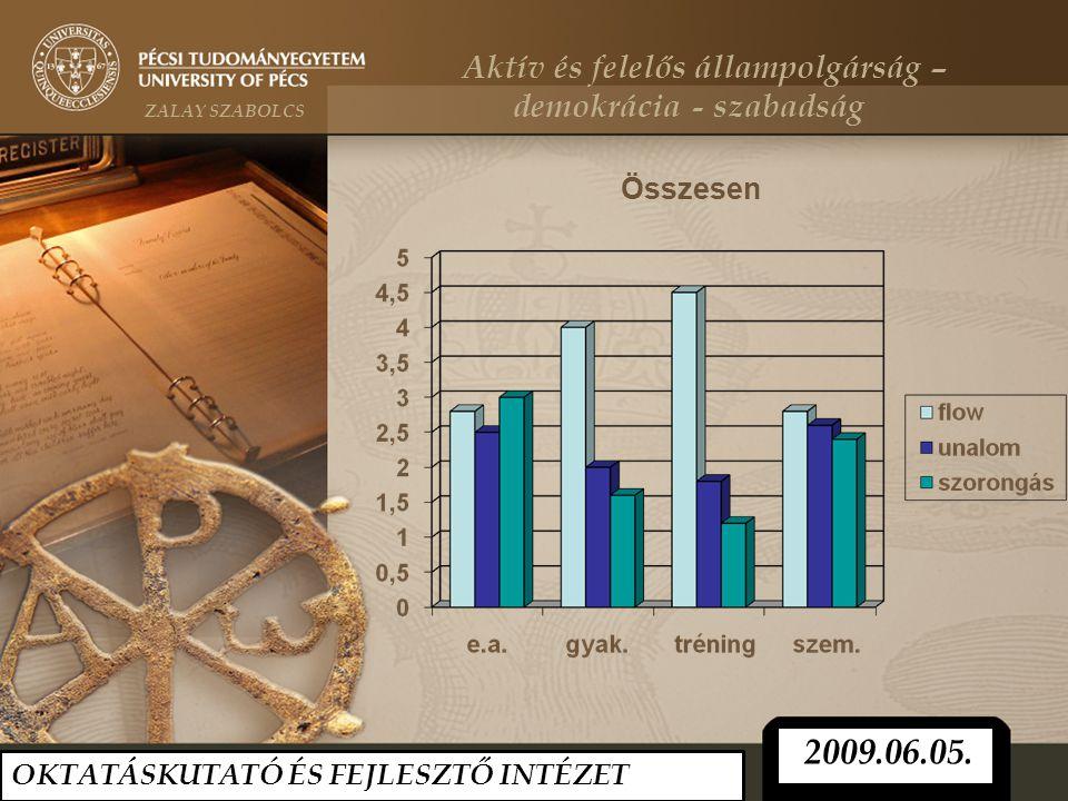 Összesen OKTATÁSKUTATÓ ÉS FEJLESZTŐ INTÉZET 2009.06.05. Aktív és felelős állampolgárság – ZALAY SZABOLCS demokrácia - szabadság