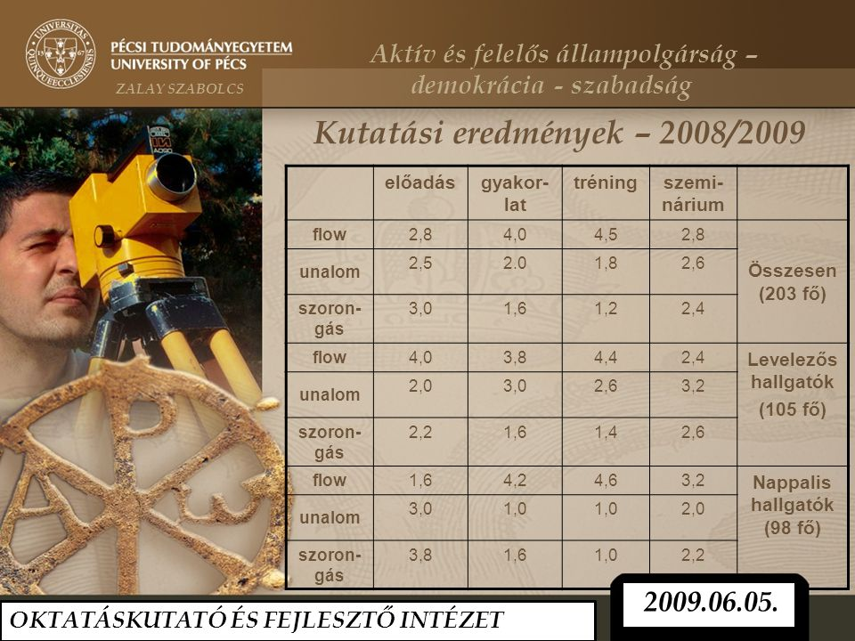 Kutatási eredmények – 2008/2009 előadásgyakor- lat tréningszemi- nárium flow 2,84,04,52,8 Összesen (203 fő) unalom 2,52.01,82,6 szoron- gás 3,01,61,22