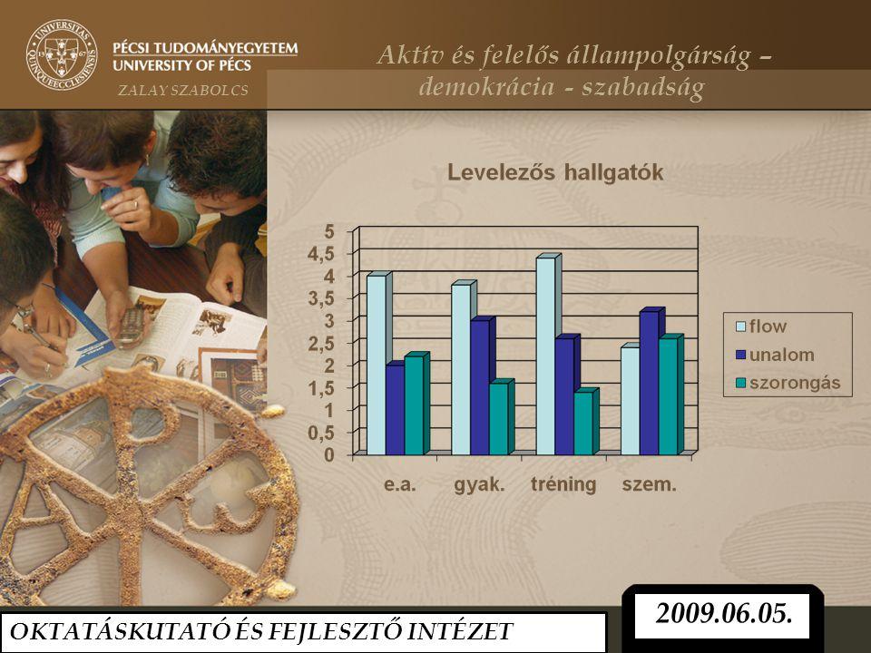 OKTATÁSKUTATÓ ÉS FEJLESZTŐ INTÉZET 2009.06.05. Aktív és felelős állampolgárság – ZALAY SZABOLCS demokrácia - szabadság