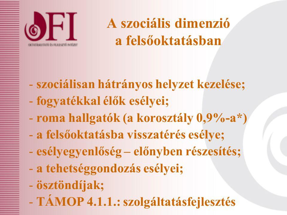 A szociális dimenzió a felsőoktatásban - szociálisan hátrányos helyzet kezelése; - fogyatékkal élők esélyei; - roma hallgatók (a korosztály 0,9%-a*) -