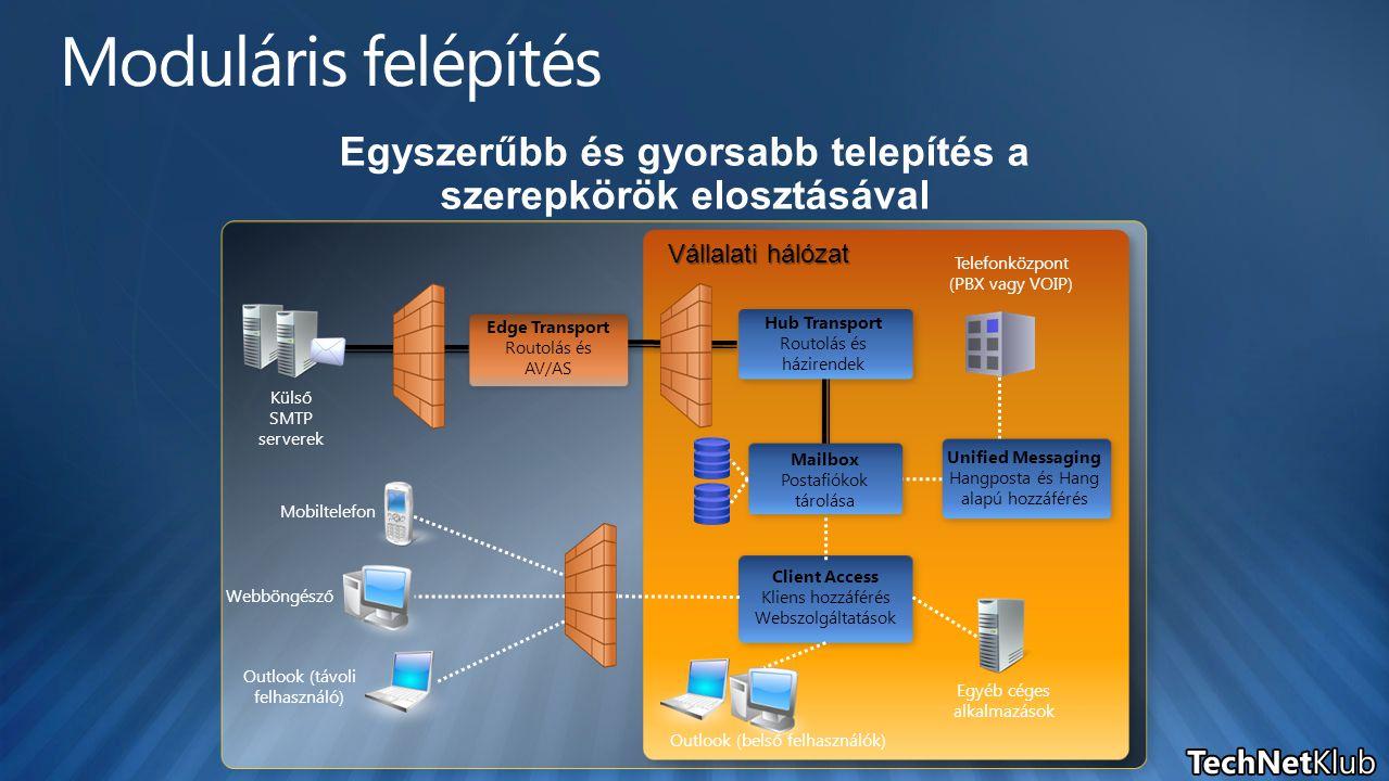 Vállalati hálózat Külső SMTP serverek Edge Transport Routolás és AV/AS Telefonközpont (PBX vagy VOIP) Client Access Kliens hozzáférés Webszolgáltatások Hub Transport Routolás és házirendek Webböngésző Outlook (távoli felhasználó) Mobiltelefon Outlook (belső felhasználók) Egyéb céges alkalmazások Mailbox Postafiókok tárolása Unified Messaging Hangposta és Hang alapú hozzáférés