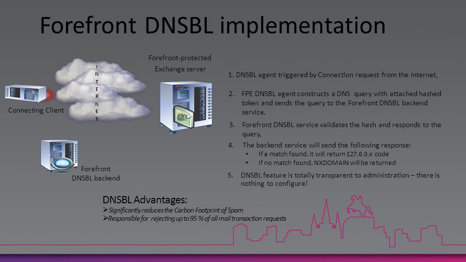 Forefront-protected Exchange server Forefront DNSBL backend Connecting Client DNSBL Advantages:  Significantly reduces the Carbon Footprint of Spam  Responsible for rejecting up to 95 % of all mail transaction requests 2.FPE DNSBL agent constructs a DNS query with attached hashed token and sends the query to the Forefront DNSBL backend service, 3.