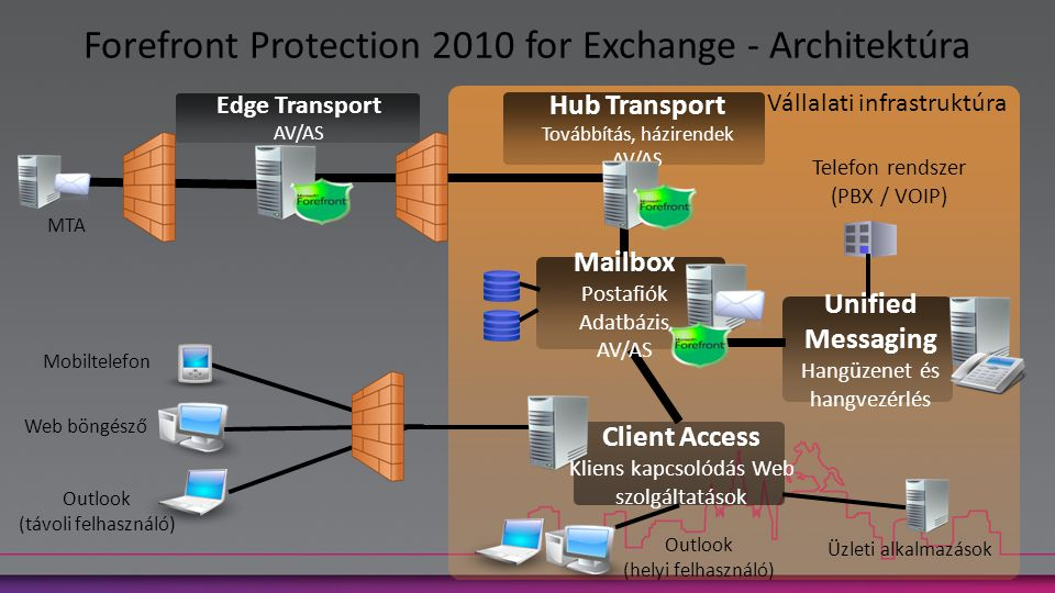 Forefront Protection 2010 for Exchange - Architektúra Vállalati infrastruktúra MTA Edge Transport AV/AS Unified Messaging Hangüzenet és hangvezérlés T