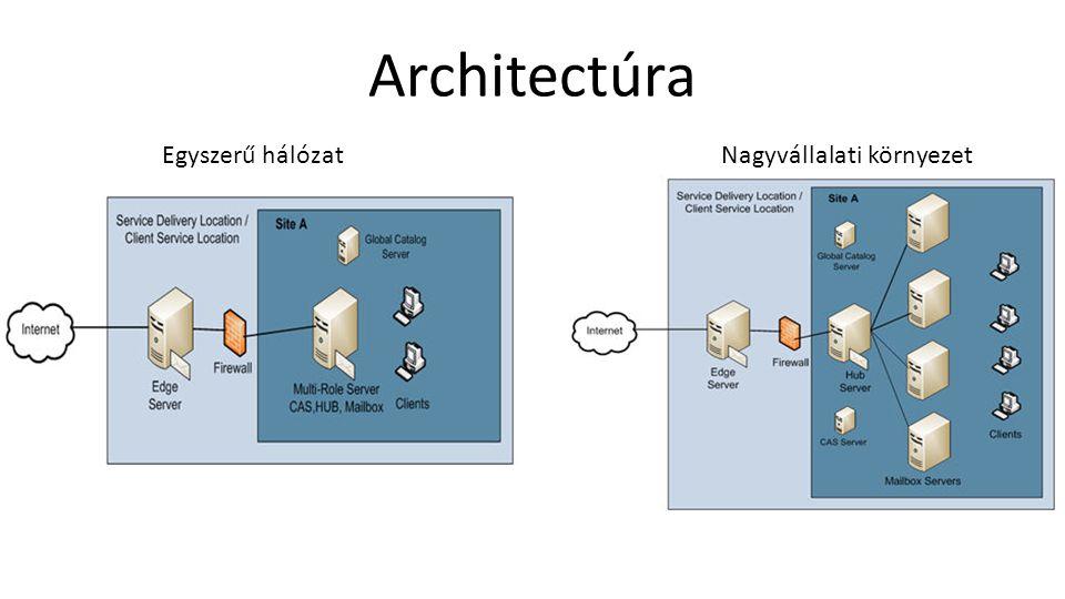 Architectúra Egyszerű hálózatNagyvállalati környezet