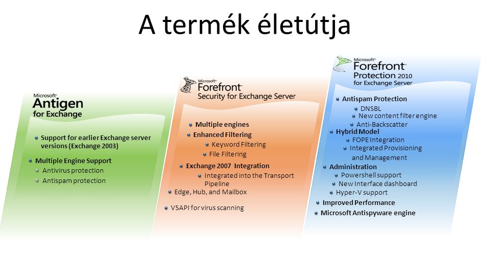 A termék életútja Support for earlier Exchange server versions (Exchange 2003) Multiple engines Antispam Protection DNSBL Enhanced Filtering Keyword F
