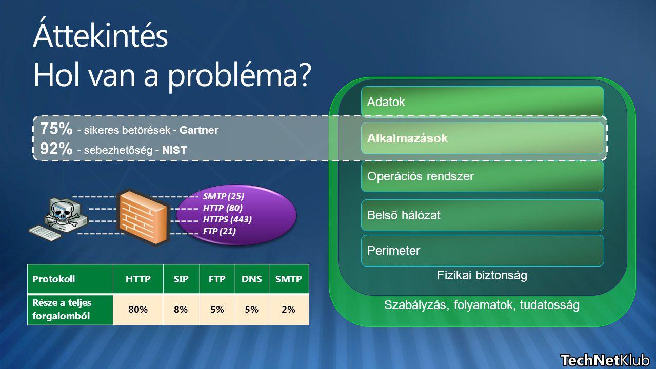 Szabályzás, folyamatok, tudatosság Fizikai biztonság Perimeter Belső hálózat Operációs rendszer Alkalmazások Adatok SMTP (25) HTTP (80) HTTPS (443) FTP (21) ProtokollHTTPSIPFTPDNSSMTP Része a teljes forgalomból 80%8%5% 2% 75% - sikeres betörések - Gartner 92% - sebezhetőség - NIST