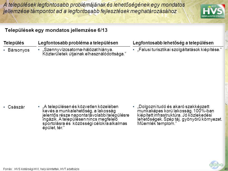 """48 Települések egy mondatos jellemzése 6/13 A települések legfontosabb problémájának és lehetőségének egy mondatos jellemzése támpontot ad a legfontosabb fejlesztések meghatározásához Forrás:HVS kistérségi HVI, helyi érintettek, HVT adatbázis TelepülésLegfontosabb probléma a településen ▪Bársonyos ▪""""Szennyvízcsatorna-hálózat hiánya."""