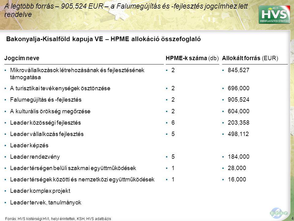 4 Forrás: HVS kistérségi HVI, helyi érintettek, KSH, HVS adatbázis A legtöbb forrás – 905,524 EUR – a Falumegújítás és -fejlesztés jogcímhez lett rendelve Bakonyalja-Kisalföld kapuja VE – HPME allokáció összefoglaló Jogcím neveHPME-k száma (db)Allokált forrás (EUR) ▪Mikrovállalkozások létrehozásának és fejlesztésének támogatása ▪2▪2▪845,527 ▪A turisztikai tevékenységek ösztönzése▪2▪2▪696,000 ▪Falumegújítás és -fejlesztés▪2▪2▪905,524 ▪A kulturális örökség megőrzése▪2▪2▪604,000 ▪Leader közösségi fejlesztés▪6▪6▪203,358 ▪Leader vállalkozás fejlesztés▪5▪5▪498,112 ▪Leader képzés ▪Leader rendezvény▪5▪5▪184,000 ▪Leader térségen belüli szakmai együttműködések▪1▪1▪28,000 ▪Leader térségek közötti és nemzetközi együttműködések▪1▪1▪16,000 ▪Leader komplex projekt ▪Leader tervek, tanulmányok