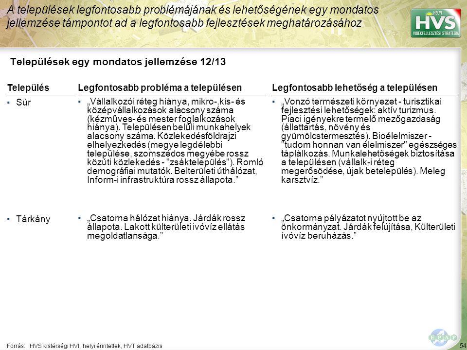 """54 Települések egy mondatos jellemzése 12/13 A települések legfontosabb problémájának és lehetőségének egy mondatos jellemzése támpontot ad a legfontosabb fejlesztések meghatározásához Forrás:HVS kistérségi HVI, helyi érintettek, HVT adatbázis TelepülésLegfontosabb probléma a településen ▪Súr ▪""""Vállalkozói réteg hiánya, mikro-,kis- és középvállalkozások alacsony száma (kézműves- és mester foglalkozások hiánya)."""