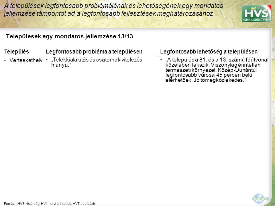 """55 Települések egy mondatos jellemzése 13/13 A települések legfontosabb problémájának és lehetőségének egy mondatos jellemzése támpontot ad a legfontosabb fejlesztések meghatározásához Forrás:HVS kistérségi HVI, helyi érintettek, HVT adatbázis TelepülésLegfontosabb probléma a településen ▪Vérteskethely ▪""""Telekkialakítás és csatornakivitelezés hiánya. Legfontosabb lehetőség a településen ▪""""A település a 81."""