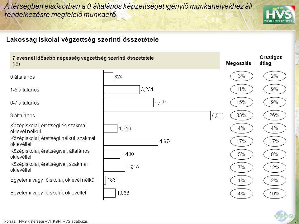 31 Forrás:HVS kistérségi HVI, KSH, HVS adatbázis Lakosság iskolai végzettség szerinti összetétele A térségben elsősorban a 0 általános képzettséget igénylő munkahelyekhez áll rendelkezésre megfelelő munkaerő 7 évesnél idősebb népesség végzettség szerinti összetétele (fő) 0 általános 1-5 általános 6-7 általános 8 általános Középiskolai, érettségi és szakmai oklevél nélkül Középiskolai, érettségi nélkül, szakmai oklevéllel Középiskolai, érettségivel, általános oklevéllel Középiskolai, érettségivel, szakmai oklevéllel Egyetemi vagy főiskolai, oklevél nélkül Egyetemi vagy főiskolai, oklevéllel Megoszlás 3% 15% 5% 1% 4% Országos átlag 2% 9% 2% 4% 11% 33% 7% 4% 17% 9% 26% 12% 10% 17%