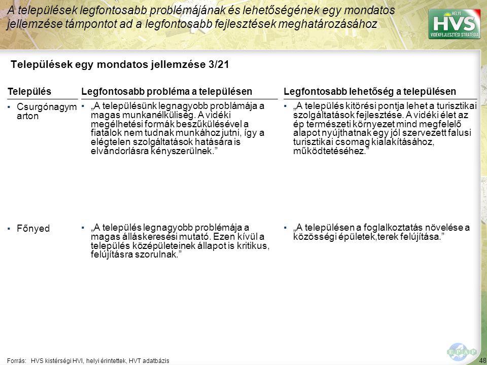 """48 Települések egy mondatos jellemzése 3/21 A települések legfontosabb problémájának és lehetőségének egy mondatos jellemzése támpontot ad a legfontosabb fejlesztések meghatározásához Forrás:HVS kistérségi HVI, helyi érintettek, HVT adatbázis TelepülésLegfontosabb probléma a településen ▪Csurgónagym arton ▪""""A településünk legnagyobb problámája a magas munkanélküliség."""