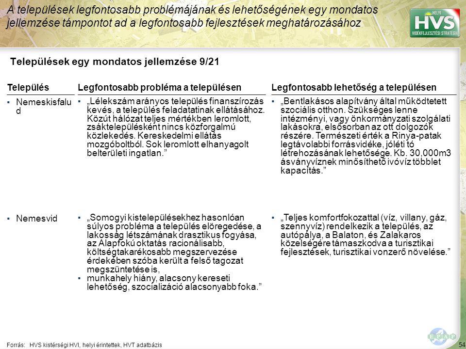 """54 Települések egy mondatos jellemzése 9/21 A települések legfontosabb problémájának és lehetőségének egy mondatos jellemzése támpontot ad a legfontosabb fejlesztések meghatározásához Forrás:HVS kistérségi HVI, helyi érintettek, HVT adatbázis TelepülésLegfontosabb probléma a településen ▪Nemeskisfalu d ▪""""Lélekszám arányos település finanszírozás kevés, a település feladatatinak ellátásához."""