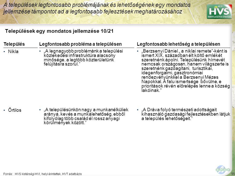 """55 Települések egy mondatos jellemzése 10/21 A települések legfontosabb problémájának és lehetőségének egy mondatos jellemzése támpontot ad a legfontosabb fejlesztések meghatározásához Forrás:HVS kistérségi HVI, helyi érintettek, HVT adatbázis TelepülésLegfontosabb probléma a településen ▪Nikla ▪""""A legnagyobb problémánk a települési közlekedési infrastruktúra alacsony minősége, a legtöbb közterületünk felújításra szorul. ▪Őrtilos ▪""""A településünkön nagy a munkanélküliek aránya, kevés a munkalehetőség, ebből kifolyólag több család él rossz anyagi körülmények között. Legfontosabb lehetőség a településen ▪""""Berzsenyi Dániel """" a niklai remete -ként is ismert XIX."""