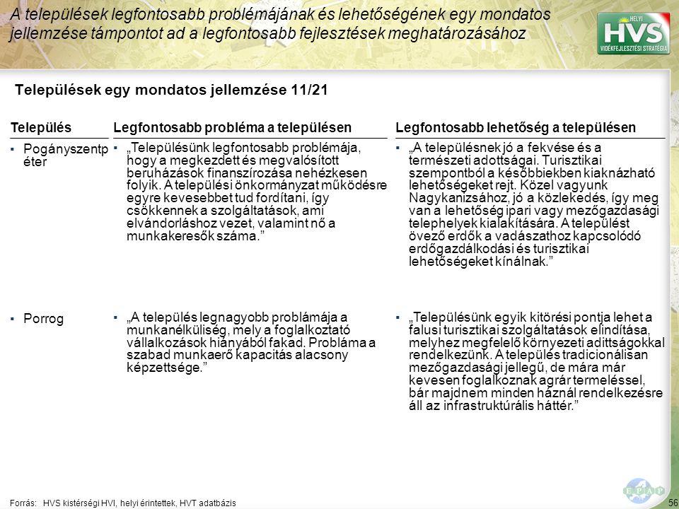 """56 Települések egy mondatos jellemzése 11/21 A települések legfontosabb problémájának és lehetőségének egy mondatos jellemzése támpontot ad a legfontosabb fejlesztések meghatározásához Forrás:HVS kistérségi HVI, helyi érintettek, HVT adatbázis TelepülésLegfontosabb probléma a településen ▪Pogányszentp éter ▪""""Településünk legfontosabb problémája, hogy a megkezdett és megvalósított beruházások finanszírozása nehézkesen folyik."""