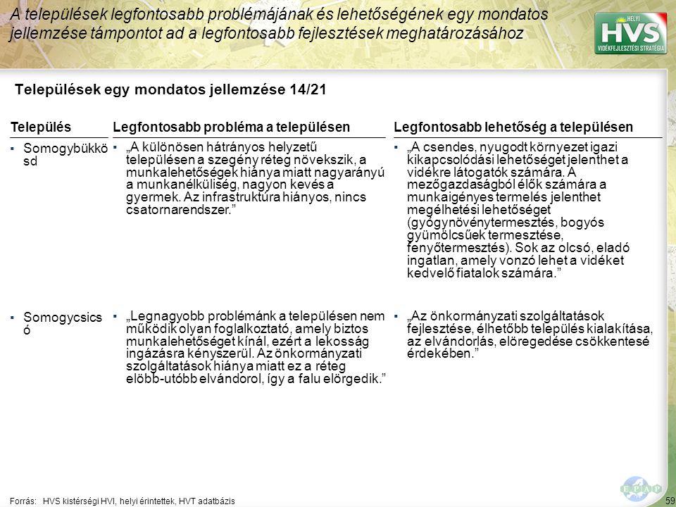"""59 Települések egy mondatos jellemzése 14/21 A települések legfontosabb problémájának és lehetőségének egy mondatos jellemzése támpontot ad a legfontosabb fejlesztések meghatározásához Forrás:HVS kistérségi HVI, helyi érintettek, HVT adatbázis TelepülésLegfontosabb probléma a településen ▪Somogybükkö sd ▪""""A különösen hátrányos helyzetű településen a szegény réteg növekszik, a munkalehetőségek hiánya miatt nagyarányú a munkanélküliség, nagyon kevés a gyermek."""