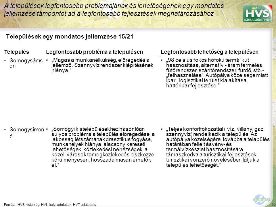 """60 Települések egy mondatos jellemzése 15/21 A települések legfontosabb problémájának és lehetőségének egy mondatos jellemzése támpontot ad a legfontosabb fejlesztések meghatározásához Forrás:HVS kistérségi HVI, helyi érintettek, HVT adatbázis TelepülésLegfontosabb probléma a településen ▪Somogysáms on ▪""""Magas a munkanélküliség, elöregedés a jellemző."""