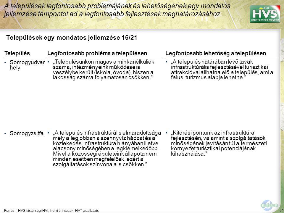 """61 Települések egy mondatos jellemzése 16/21 A települések legfontosabb problémájának és lehetőségének egy mondatos jellemzése támpontot ad a legfontosabb fejlesztések meghatározásához Forrás:HVS kistérségi HVI, helyi érintettek, HVT adatbázis TelepülésLegfontosabb probléma a településen ▪Somogyudvar hely ▪""""Településünkön magas a minkanélküliek száma, intézményeink működése is veszélybe került (iskola, óvoda), hiszen a lakosság száma folyamatosan csökken. ▪Somogyzsitfa ▪""""A település infrastruktúrális elmaradottsága mely a legjobban a szennyvíz háózat és a közlekedési infrastruktúra hiányában illetve alacsony minőségében a legkiemelkedőbb."""