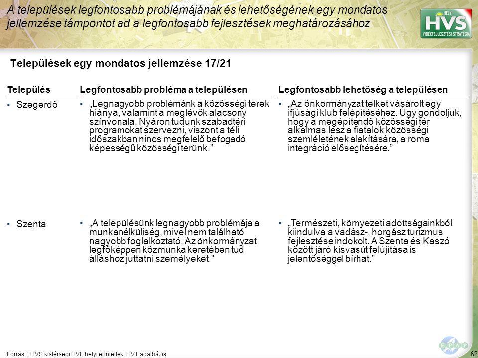 """62 Települések egy mondatos jellemzése 17/21 A települések legfontosabb problémájának és lehetőségének egy mondatos jellemzése támpontot ad a legfontosabb fejlesztések meghatározásához Forrás:HVS kistérségi HVI, helyi érintettek, HVT adatbázis TelepülésLegfontosabb probléma a településen ▪Szegerdő ▪""""Legnagyobb problémánk a közösségi terek hiánya, valamint a meglévők alacsony színvonala."""