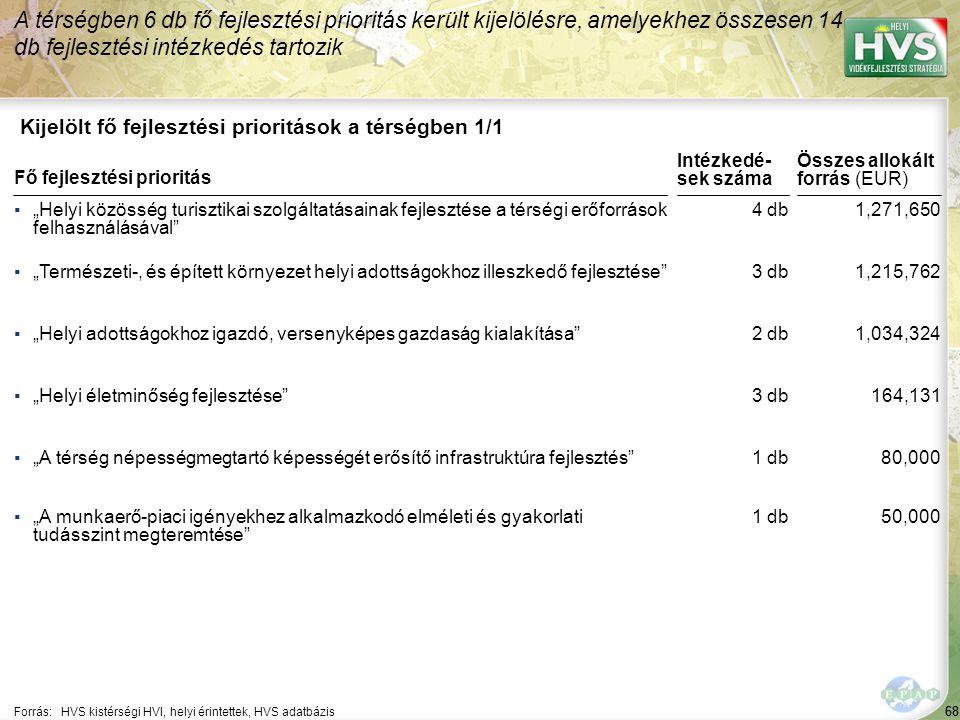 """68 Kijelölt fő fejlesztési prioritások a térségben 1/1 A térségben 6 db fő fejlesztési prioritás került kijelölésre, amelyekhez összesen 14 db fejlesztési intézkedés tartozik Forrás:HVS kistérségi HVI, helyi érintettek, HVS adatbázis ▪""""Helyi közösség turisztikai szolgáltatásainak fejlesztése a térségi erőforrások felhasználásával ▪""""Természeti-, és épített környezet helyi adottságokhoz illeszkedő fejlesztése ▪""""Helyi adottságokhoz igazdó, versenyképes gazdaság kialakítása ▪""""Helyi életminőség fejlesztése ▪""""A térség népességmegtartó képességét erősítő infrastruktúra fejlesztés Fő fejlesztési prioritás ▪""""A munkaerő-piaci igényekhez alkalmazkodó elméleti és gyakorlati tudásszint megteremtése 68 4 db 3 db 2 db 3 db 1 db 1,271,650 1,215,762 1,034,324 164,131 80,000 Összes allokált forrás (EUR) Intézkedé- sek száma 1 db50,000"""