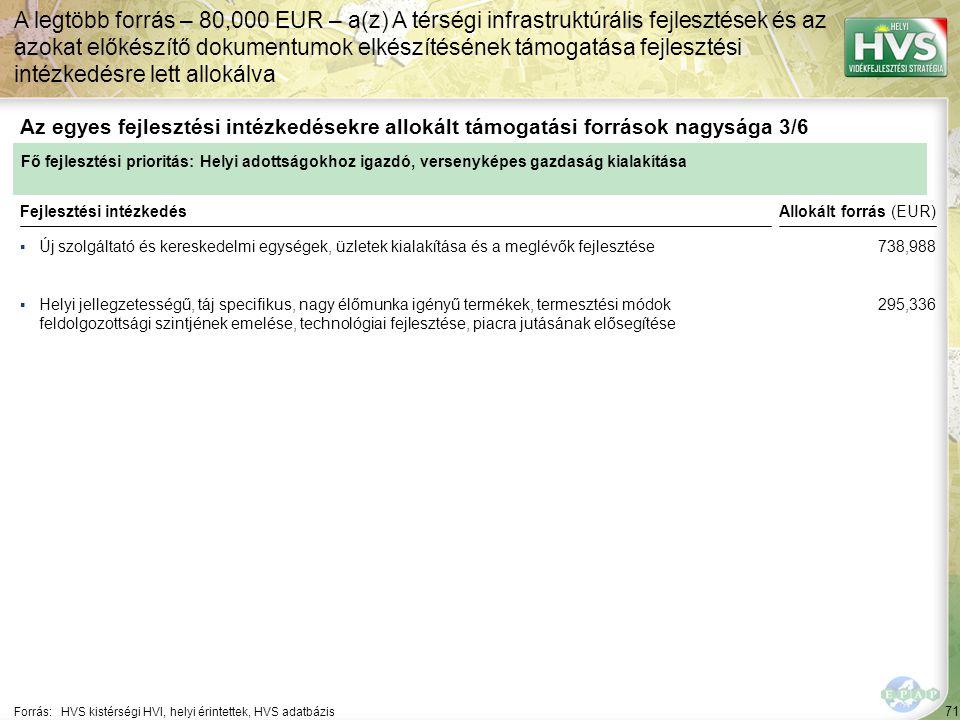 71 ▪Új szolgáltató és kereskedelmi egységek, üzletek kialakítása és a meglévők fejlesztése Forrás:HVS kistérségi HVI, helyi érintettek, HVS adatbázis Az egyes fejlesztési intézkedésekre allokált támogatási források nagysága 3/6 A legtöbb forrás – 80,000 EUR – a(z) A térségi infrastruktúrális fejlesztések és az azokat előkészítő dokumentumok elkészítésének támogatása fejlesztési intézkedésre lett allokálva Fejlesztési intézkedés ▪Helyi jellegzetességű, táj specifikus, nagy élőmunka igényű termékek, termesztési módok feldolgozottsági szintjének emelése, technológiai fejlesztése, piacra jutásának elősegítése Fő fejlesztési prioritás: Helyi adottságokhoz igazdó, versenyképes gazdaság kialakítása Allokált forrás (EUR) 738,988 295,336